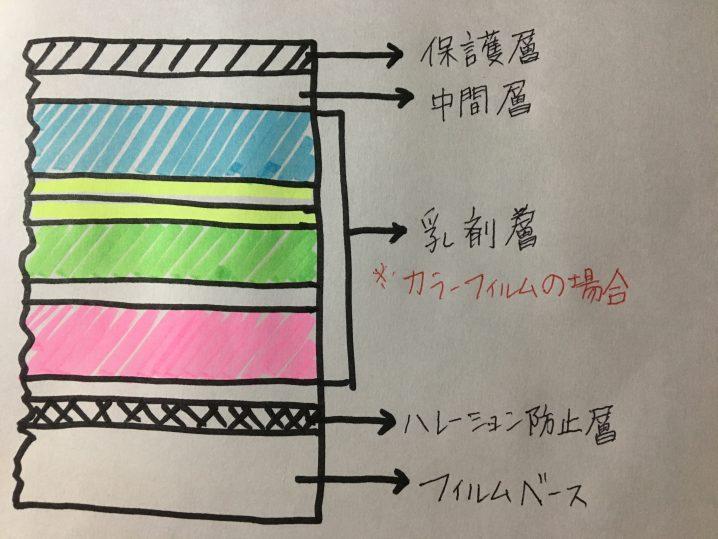 カラーフィルムのしくみ 手描き図
